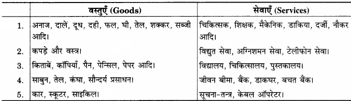 RBSE Solutions for Class 12 Home Science Chapter 32 उपभोक्ता की समस्याएँ-2