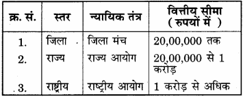 RBSE Solutions for Class 12 Home Science Chapter 35 उपभोक्ता संरक्षण अधिनियम-1986-3