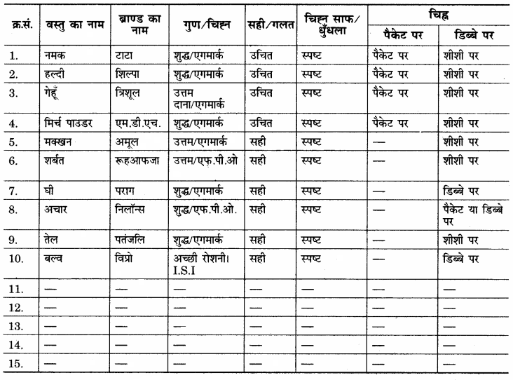 RBSE Solutions for Class 12 Home Science Chapter 35 उपभोक्ता संरक्षण अधिनियम-1986-5