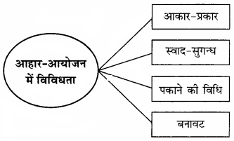 RBSE Solutions for Class 12 Home Science Chapter 9 आहार-आयोजन