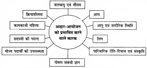 RBSE Solutions for Class 12 Home Science Chapter 9 आहार-आयोजन - 2