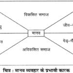 RBSE Solutions for Class 12 Psychology Chapter 8 मनोविज्ञान तथा जीवन img-1