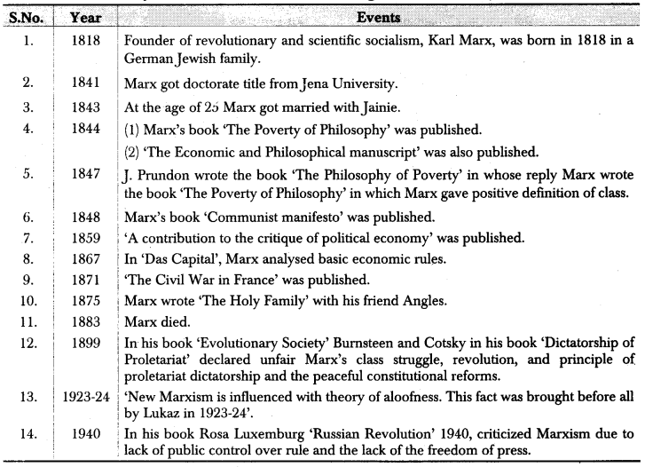 RBSE Class 12 Political Science Notes Chapter 10 Marxism 1