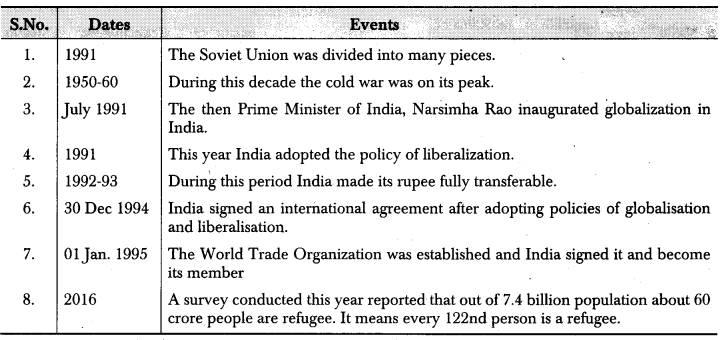 RBSE Class 12 Political Science Notes Chapter 14 India and Globalization 1
