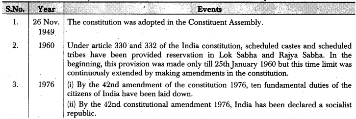 RBSE Class 12 Political Science Notes Chapter 17 Salient Features of Indian Constitution 1