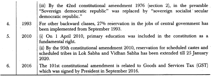 RBSE Class 12 Political Science Notes Chapter 17 Salient Features of Indian Constitution 2