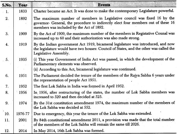 RBSE Class 12 Political Science Notes Chapter 20 Parliament, Lok Sabha and Rajya Sabha 1