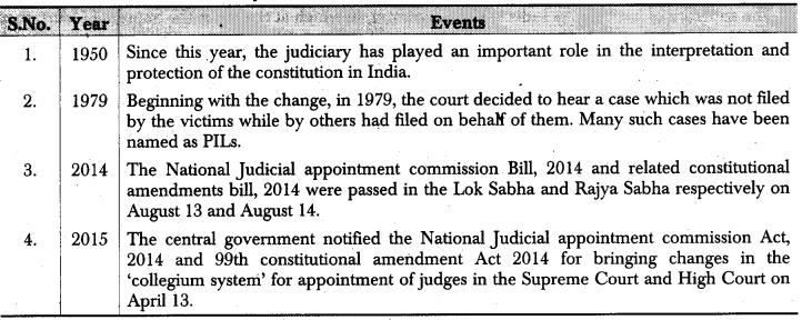 RBSE Class 12 Political Science Notes Chapter 22 Judiciary-Composition of Supreme Court, Functions and Judicial Review 1