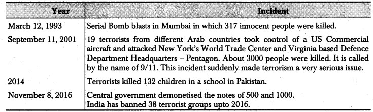 RBSE Class 12 Political Science Notes Chapter 26 Terrorism, Criminalization of Politics and Corruption 1