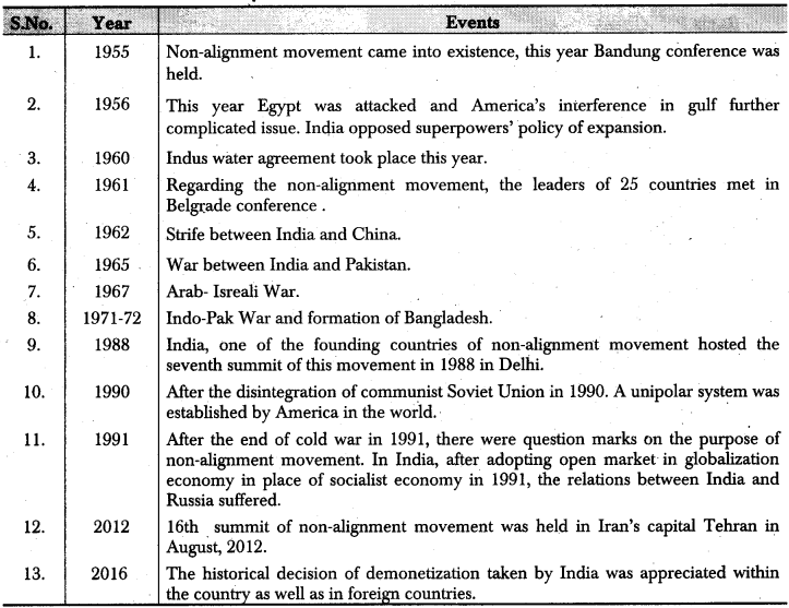 RBSE Class 12 Political Science Notes Chapter 28 Main Characteristics of Indian Foreign Policy and Non-Alignment 1