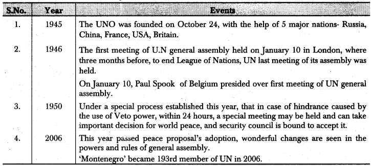 RBSE Class 12 Political Science Notes Chapter 29 United Nations Organization Contribution towards World Peace and Security 1