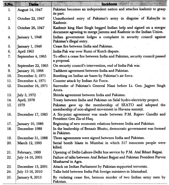RBSE Class 12 Political Science Notes Chapter 30 India's Relations with Neighbouring Countries (Pakistan, China & Nepal) 1