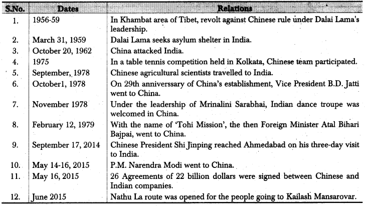 RBSE Class 12 Political Science Notes Chapter 30 India's Relations with Neighbouring Countries (Pakistan, China & Nepal) 3