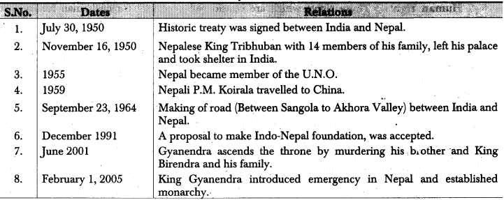RBSE Class 12 Political Science Notes Chapter 30 India's Relations with Neighbouring Countries (Pakistan, China & Nepal) 4