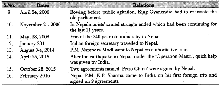 RBSE Class 12 Political Science Notes Chapter 30 India's Relations with Neighbouring Countries (Pakistan, China & Nepal) 5