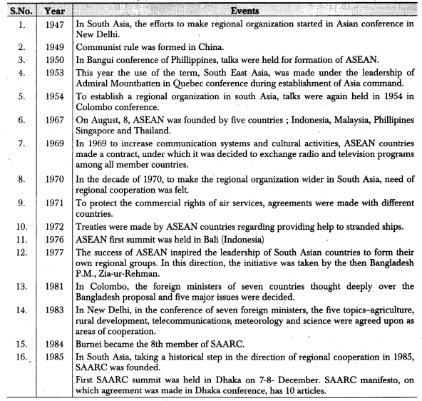 RBSE Class 12 Political Science Notes Chapter 31 Regional Organizations -ASEAN & SAARC 1