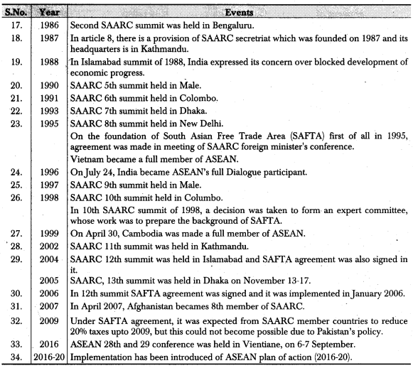 RBSE Class 12 Political Science Notes Chapter 31 Regional Organizations -ASEAN & SAARC 2