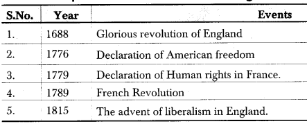 RBSE Class 12 Political Science Notes Chapter 8 Liberalism 1