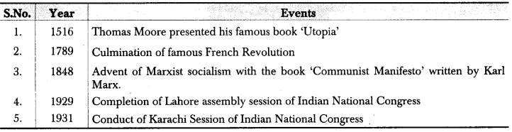 RBSE Class 12 Political Science Notes Chapter 9 Socialism 1
