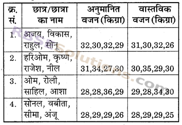 RBSE Solutions for Class 6 Maths Chapter 1 संख्याओं की समझ In Text Exercise image 11