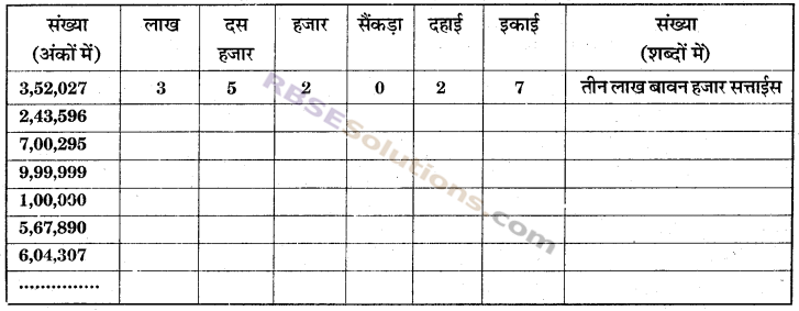RBSE Solutions for Class 6 Maths Chapter 1 संख्याओं की समझ In Text Exercise image 16
