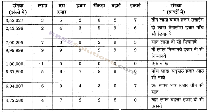 RBSE Solutions for Class 6 Maths Chapter 1 संख्याओं की समझ In Text Exercise image 17