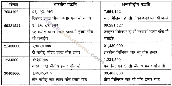 RBSE Solutions for Class 6 Maths Chapter 1 संख्याओं की समझ In Text Exercise image 18