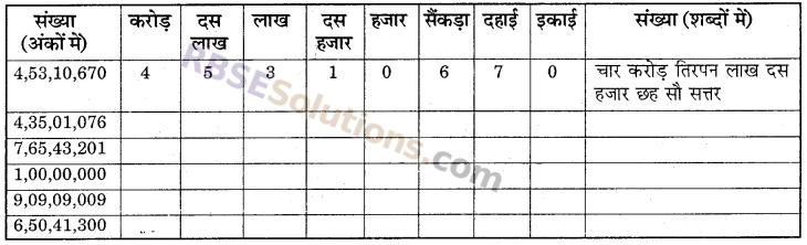 RBSE Solutions for Class 6 Maths Chapter 1 संख्याओं की समझ In Text Exercise image 7