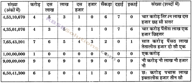 RBSE Solutions for Class 6 Maths Chapter 1 संख्याओं की समझ In Text Exercise image 8