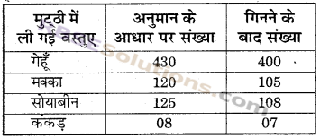 RBSE Solutions for Class 6 Maths Chapter 1 संख्याओं की समझ In Text Exercise image 9