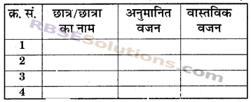 RBSE Solutions for Class 6 Maths Chapter 1 संख्याओं की समझ In Text Exercise image 10