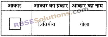 RBSE Solutions for Class 6 Maths Chapter 10 त्रिविमीय आकारों की समझ Additional Questions image 1