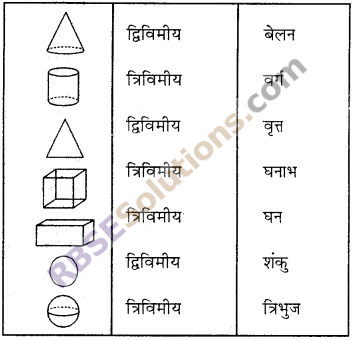 RBSE Solutions for Class 6 Maths Chapter 10 त्रिविमीय आकारों की समझ Additional Questions image 2
