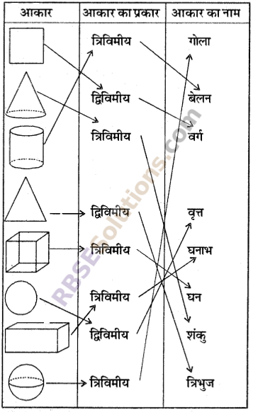 RBSE Solutions for Class 6 Maths Chapter 10 त्रिविमीय आकारों की समझ Additional Questions image 3