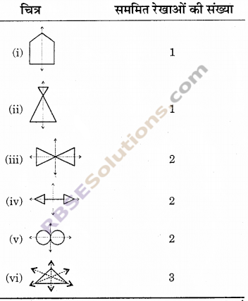 RBSE Solutions for Class 6 Maths Chapter 11 सममिति Ex 11.1 image 5