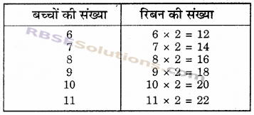 RBSE Solutions for Class 6 Maths Chapter 12 बीजगणित In Text Exercise image 4