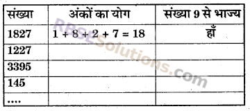 RBSE Solutions for Class 6 Maths Chapter 2 रिश्ते संख्याओं के In Text Exercise image 17