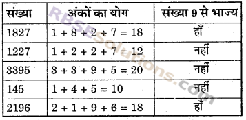 RBSE Solutions for Class 6 Maths Chapter 2 रिश्ते संख्याओं के In Text Exercise image 18