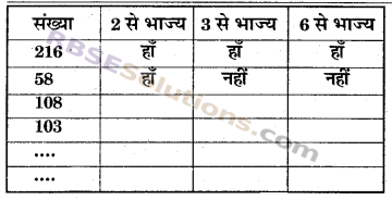 RBSE Solutions for Class 6 Maths Chapter 2 रिश्ते संख्याओं के In Text Exercise image 19