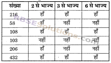 RBSE Solutions for Class 6 Maths Chapter 2 रिश्ते संख्याओं के In Text Exercise image 20
