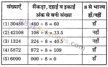 RBSE Solutions for Class 6 Maths Chapter 2 रिश्ते संख्याओं के In Text Exercise image 24