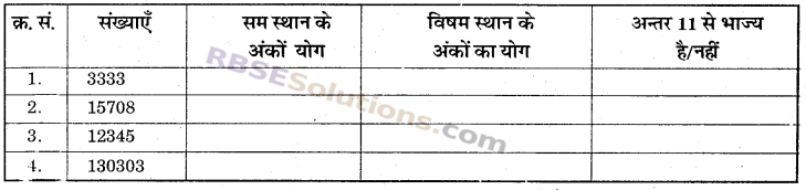 RBSE Solutions for Class 6 Maths Chapter 2 रिश्ते संख्याओं के In Text Exercise image 25