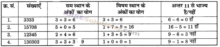 RBSE Solutions for Class 6 Maths Chapter 2 रिश्ते संख्याओं के In Text Exercise image 26