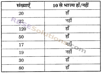 RBSE Solutions for Class 6 Maths Chapter 2 रिश्ते संख्याओं के In Text Exercise image 12