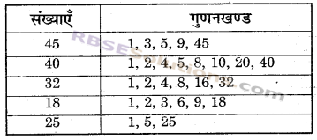 RBSE Solutions for Class 6 Maths Chapter 2 रिश्ते संख्याओं के In Text Exercise image 14