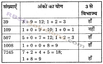 RBSE Solutions for Class 6 Maths Chapter 2 रिश्ते संख्याओं के In Text Exercise image 16