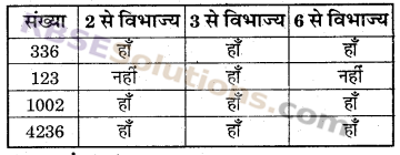 RBSE Solutions for Class 6 Maths Chapter 2 रिश्ते संख्याओं के In Text Exercise image 2