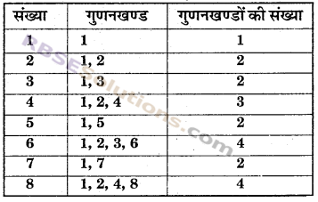 RBSE Solutions for Class 6 Maths Chapter 2 रिश्ते संख्याओं के In Text Exercise image 7