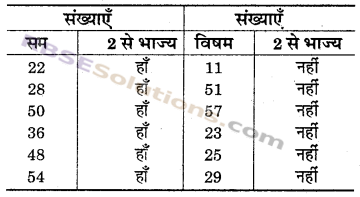 RBSE Solutions for Class 6 Maths Chapter 2 रिश्ते संख्याओं के In Text Exercise image 11