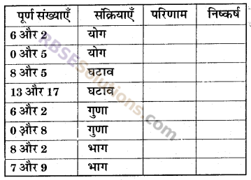 RBSE Solutions for Class 6 Maths Chapter 3 पूर्ण संख्याएँ In Text Exercise image 1
